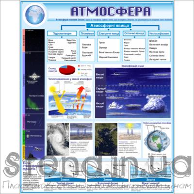 Стенд Атмосфера (270302.9)