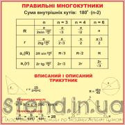 Стенд для кабінету математики (270310.13)