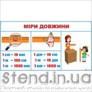 Стенд Міри довжини (270310.2)