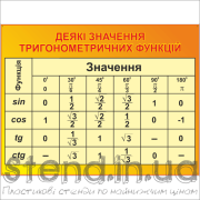 Стенд Значення тригонометричних функцій (270310.7)