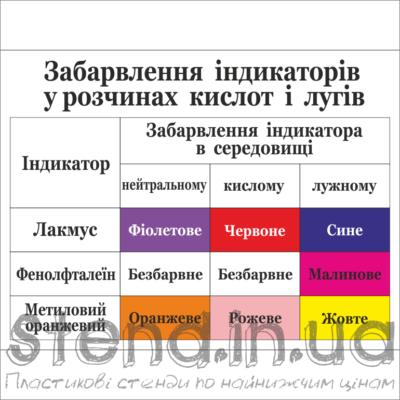 Стенд Забарвлення індикаторів (270323.1)