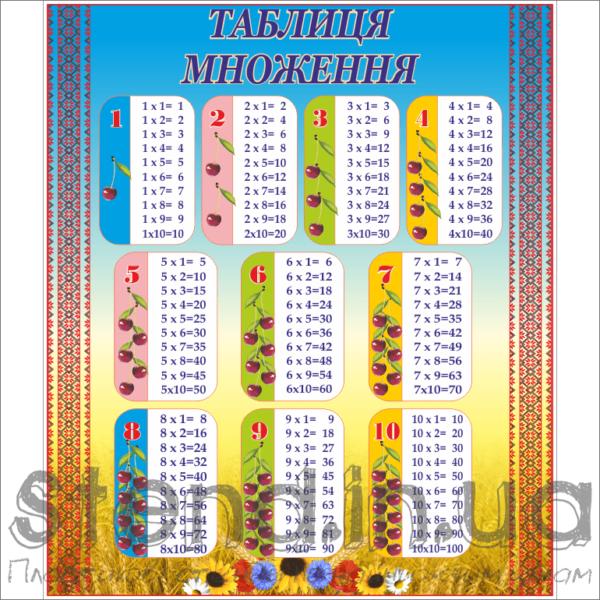 Стенд Таблиця множення (23135)