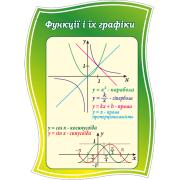 Стенд Функції і їх графіки (270310.28)