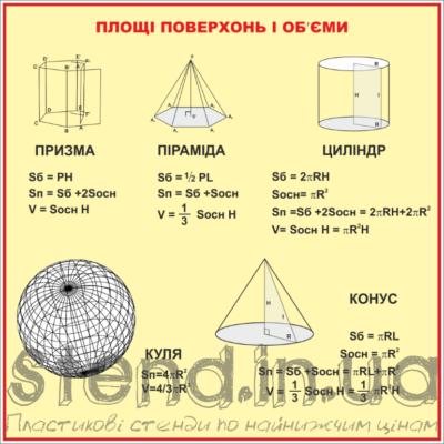 Стенд Площі поверхонь і об'єми (270310.12)