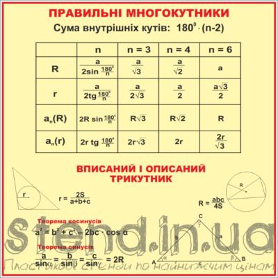 Стенд Правильні многокутники (270310.13)