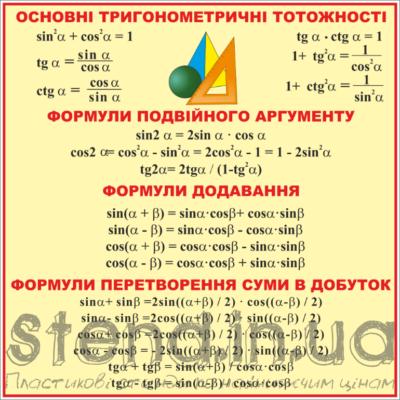 Стенд Основні тригонометричні тотожності (270310.14)