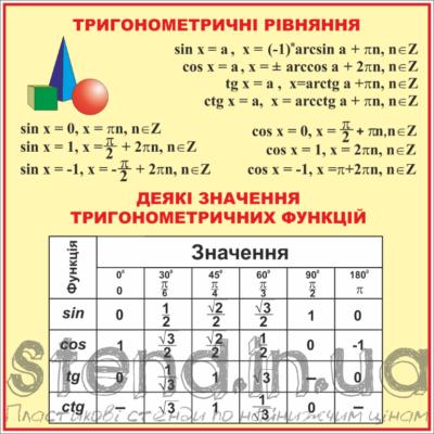 Стенд Тригонометричні рівняння та функції (270310.15)