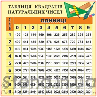 Стенд Таблиця квадратів натуральних чисел (270310.16)