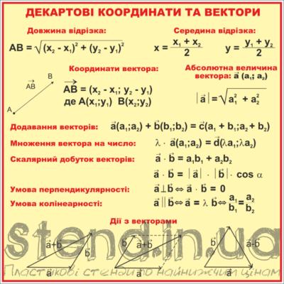 Стенд Декартові координати та вектори (270310.17)