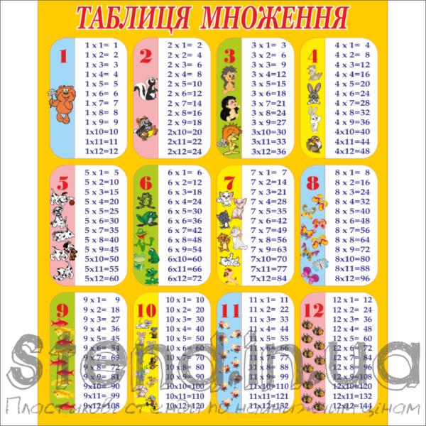 Стенд Таблиця множення (70310.4)