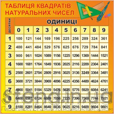 Стенд Таблиця квадратів натуральних чисел (270310.6)