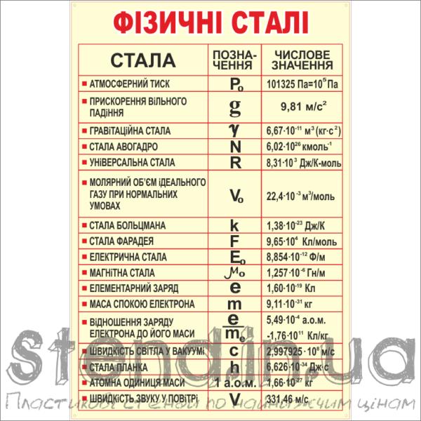 Стенд Фізичні сталі (270321.3)