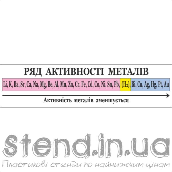 Стенд Ряд активності металів (270323.3)