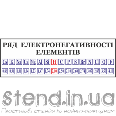 Стенд Ряд електронегативності елементів (270323.4)