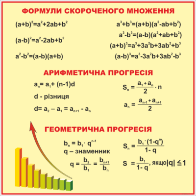 Стенд Формули скороченого множення (270310.11)