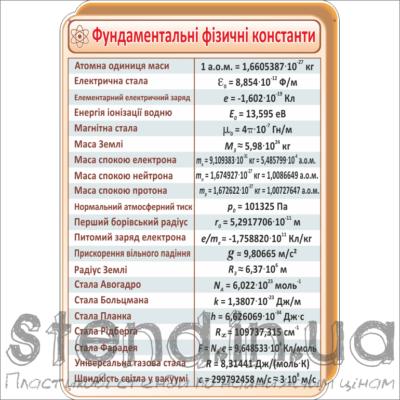 Стенд Фундаментальні фізичні константи (270321.11)
