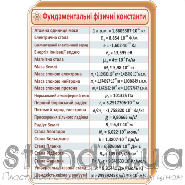 Стенд для кабінету фізики (270321.11)