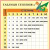 Стенд Таблиця степенів (270310.35)