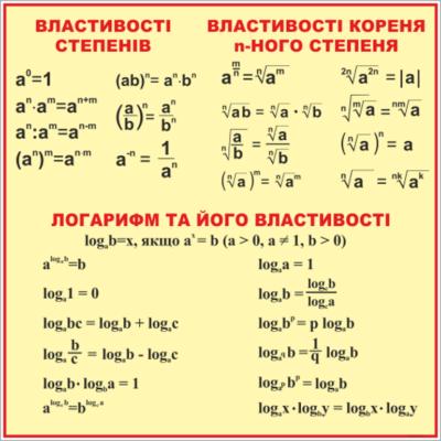 Стенд Властивості степенів, коренів та логарифмів (270310.20)
