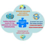 Стенд Інклюзивна освіта (270504.6)