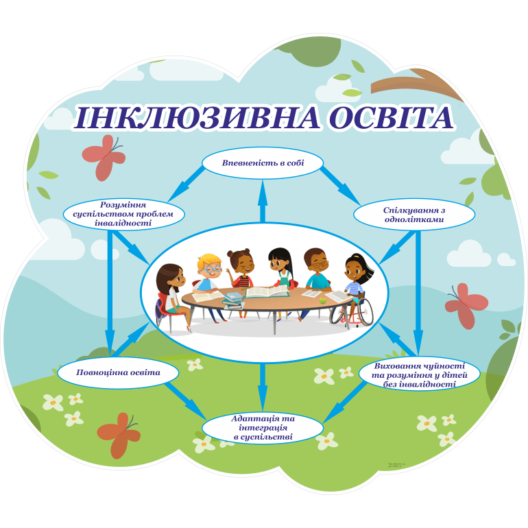 Картинки по запросу інклюзивна освіта в днз