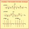 Стенд Графіки тригонометричних функцій (270310.37)