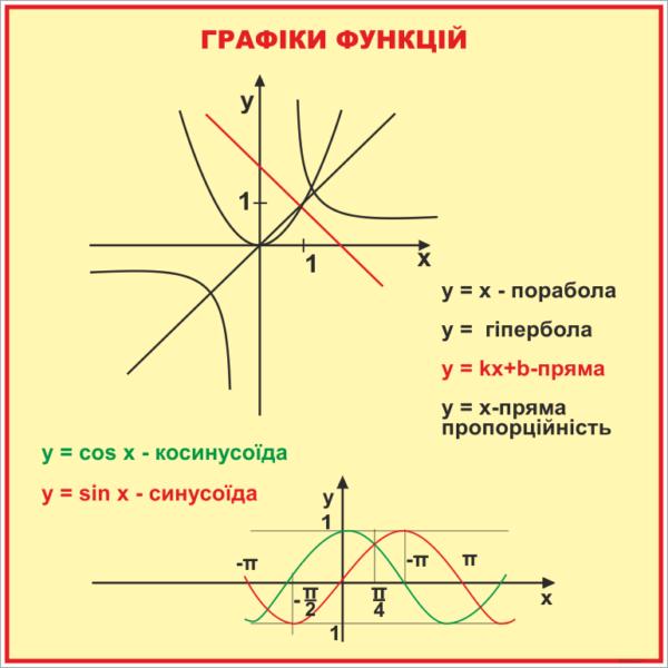 Стенд Графіки функцій (270310.36)