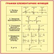 Стенд Графіки елементарних функцій (270310.38)