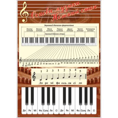 Стенд Основи музики.Музичний стан (270312.18)