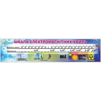 Стенд Шкала електромагнітних хвиль (270321.15)