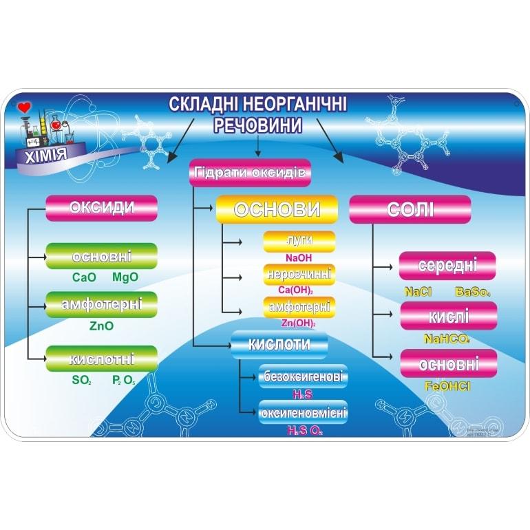 Стенд Складні неорганічні речовини (270323.11)