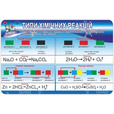 Стенд Типи хімічних реакцій (270323.14)