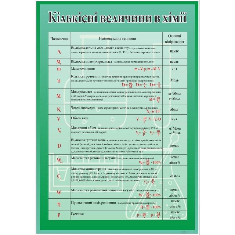 Стенд Кількісні величини в хімії (270323.16)