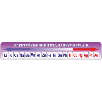 Стенд Електрохімічний ряд напруг металів (270324.6)