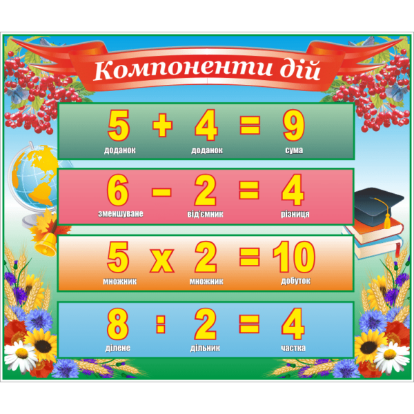 Стенд Компоненти дій (23149)
