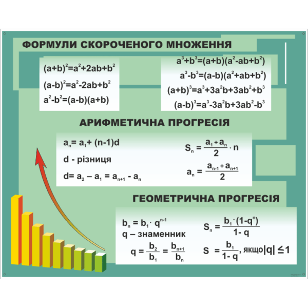 Стенд Формули скороченого множення (270310.41)