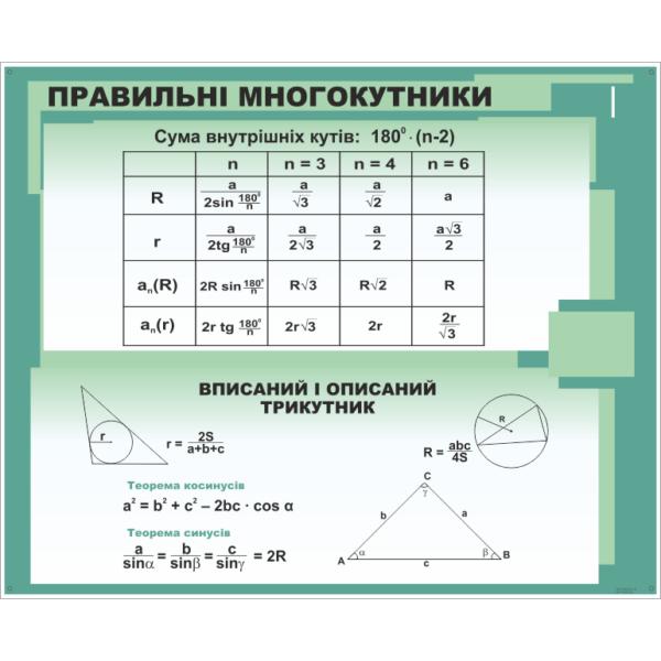 Стенд Правильні многокутники (270310.44)