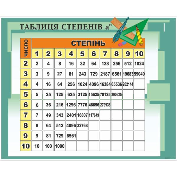 Стенд Таблиця степенів (270310.45)
