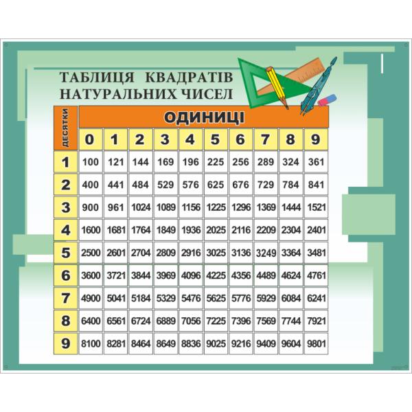 Стенд Таблиця квадратів натуральних чисел (270310.47)