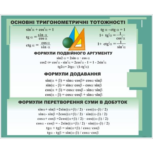 Стенд Основні тригонометричні тотожності (270310.49)