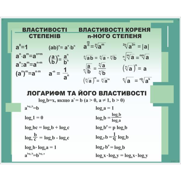 Стенд Властивості степенів, коренів та логарифмів (270310.51)