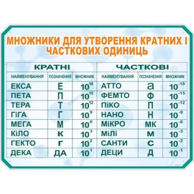 Стенд Множники для утвореннякратних і часткових одиниць (270321.20)