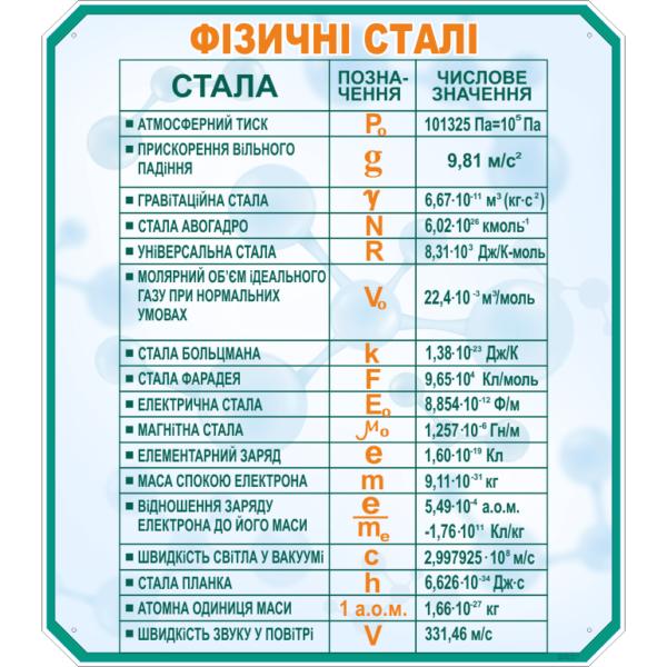 Стенд Фізичні сталі (270321.23)