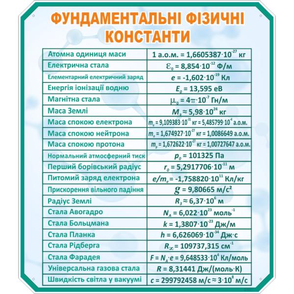 Стенд Фундаментальні фізичні константи (270321.27)