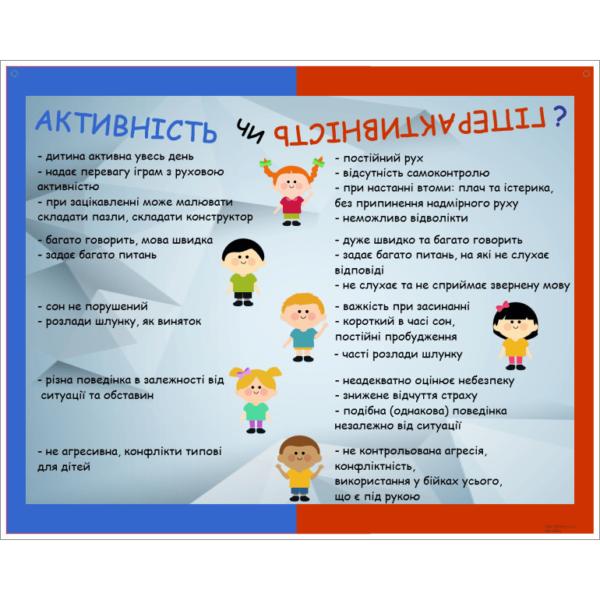 Стенд Активність чи гіперактивність (20863)