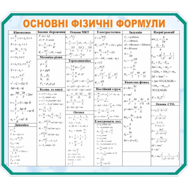 Стенд Основні фізичні формули (270321.30)