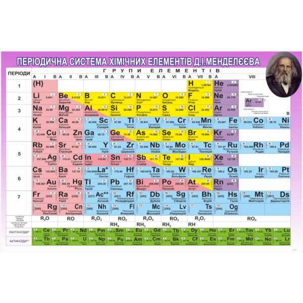 Стенд Періодична система хімічних елементів Менделєєва (270324.10)