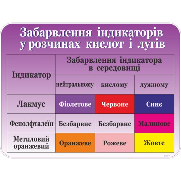 Стенд Забарвлення індикаторів у розчинах кислот і лугів (270324.4)