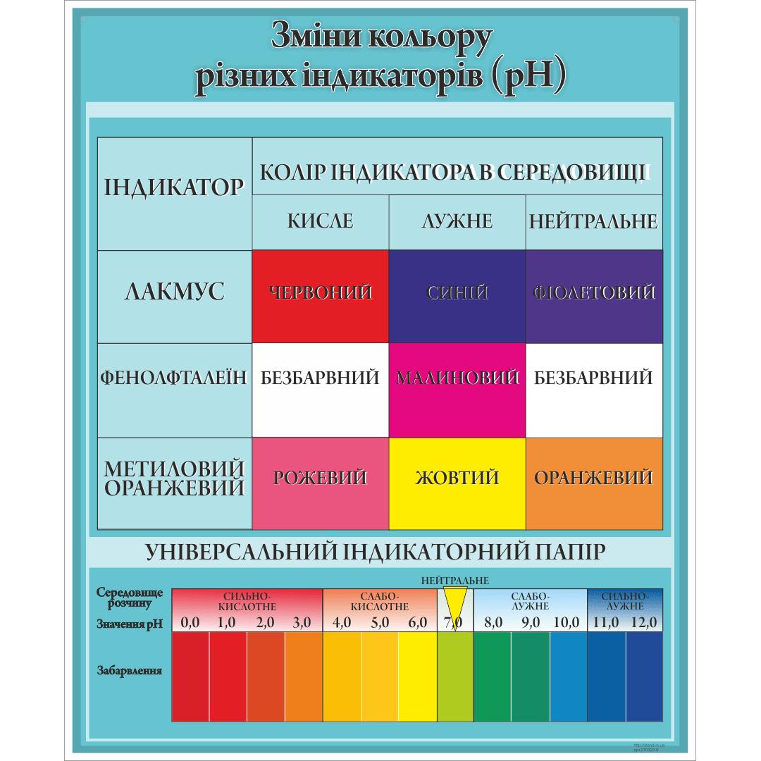Стенд Зміни кольору різних індикаторів (pH) (270323.9)