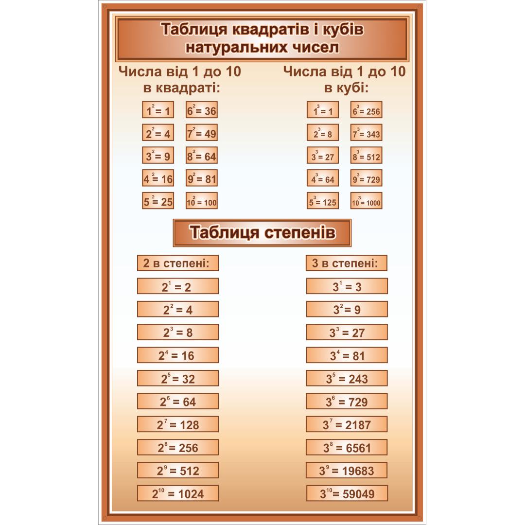 Стенд Таблиця квадратів і кубів натуральних чисел, таблиця степенів (270310.62)